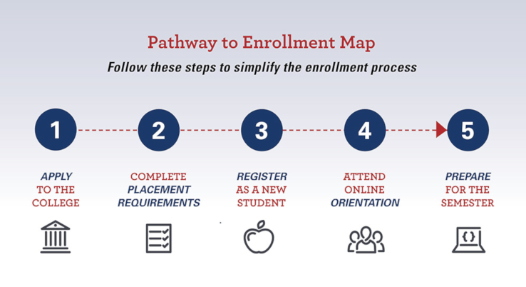 Pathway to enrollment map, follow these steps to simplify the enrollment process