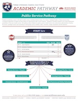 Public Service Pathway