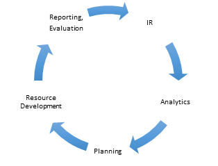 Image of cycle of planning