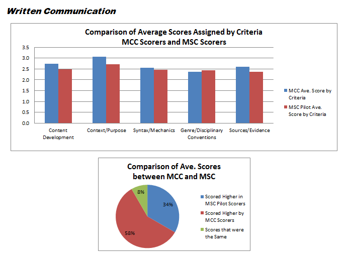 Written Communication Assessment Results
